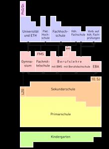 Isvicre haberleri, Isvicre gündemi, isvicre egitim sistemi, www.haberpodium.ch
